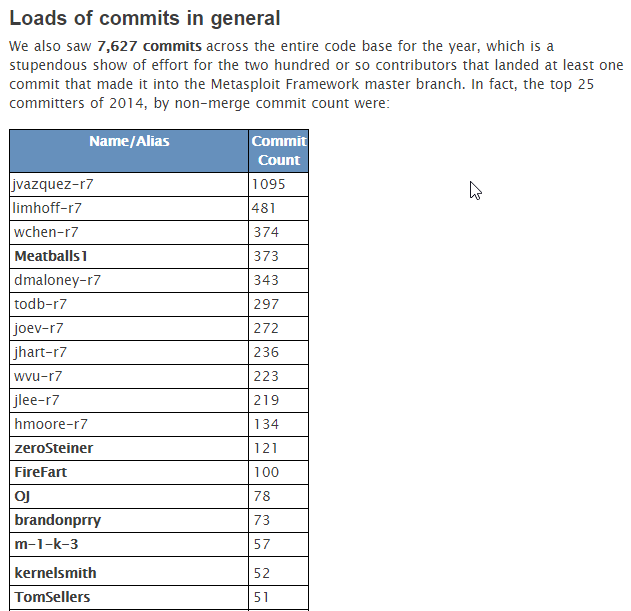 Top Contributors 2014