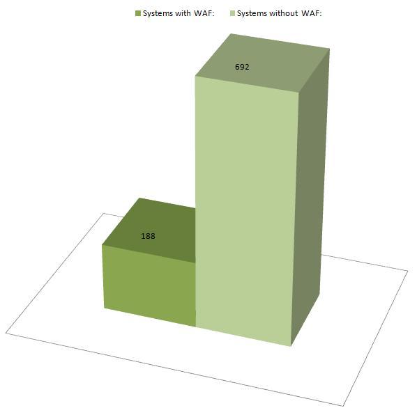 WAF check chart 01